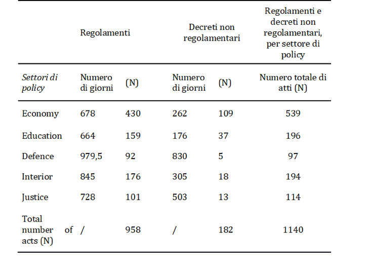 Table 1. Approval time of administrative acts: median number of days between the enactment of a law and the issuing of the corresponding acts. Data gathered from the website Leggi d'Italia (1988-2014). Types of acts considered: D.M. (Ministerial acts), D.P.R. (Presidential acts), D.P.C.M. (Prime Minister's acts.) Acts before 1988 have not been considered. Total number of observations: 1,140
